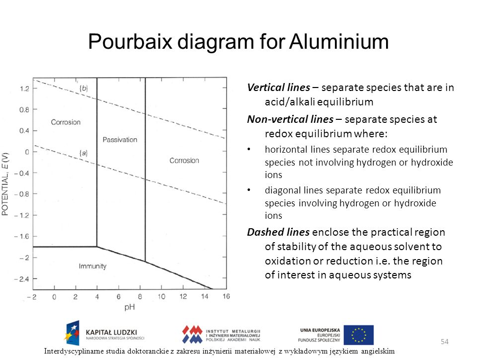 Pourbaix diagram for Aluminium