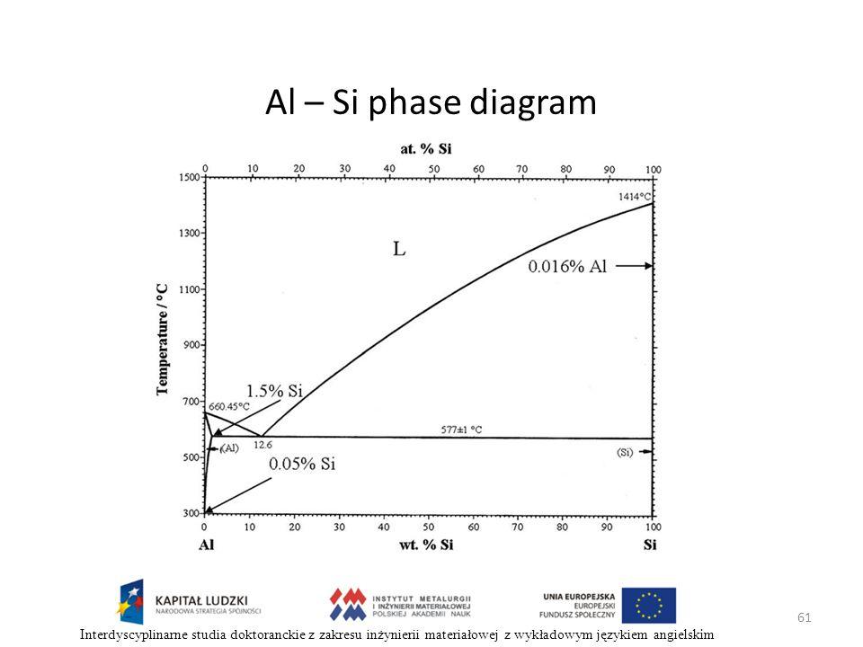 Al – Si phase diagram Interdyscyplinarne studia doktoranckie z zakresu inżynierii materiałowej z wykładowym językiem angielskim.