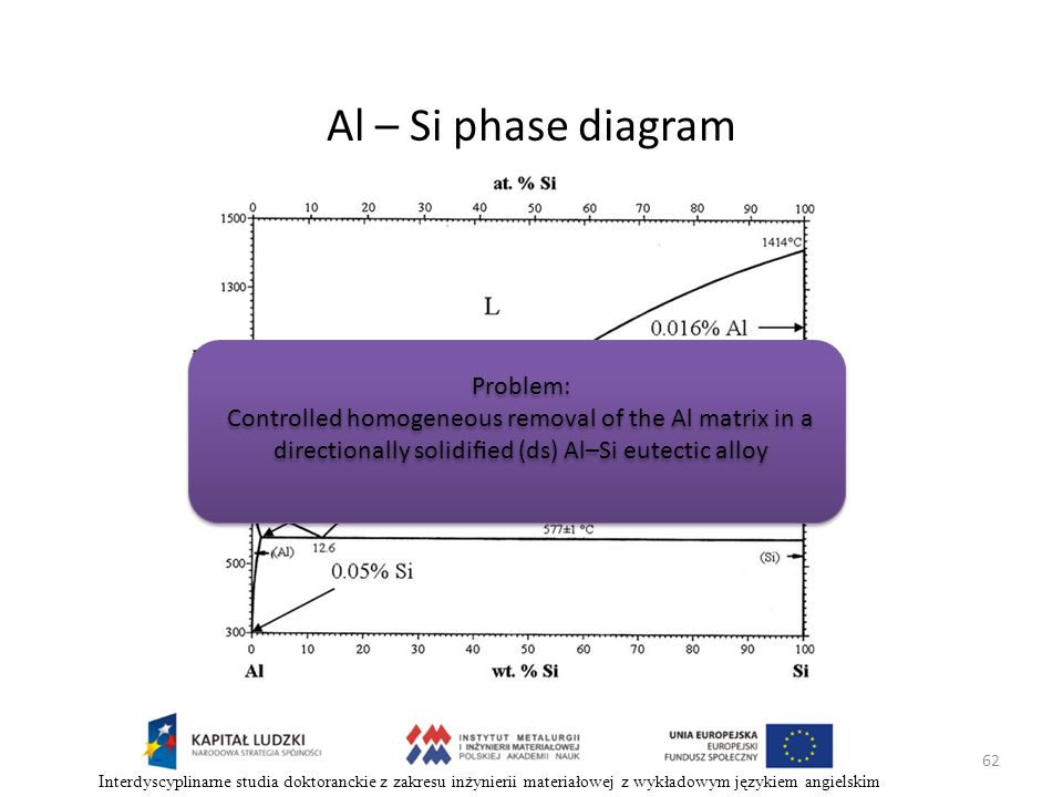 Al – Si phase diagram Problem: