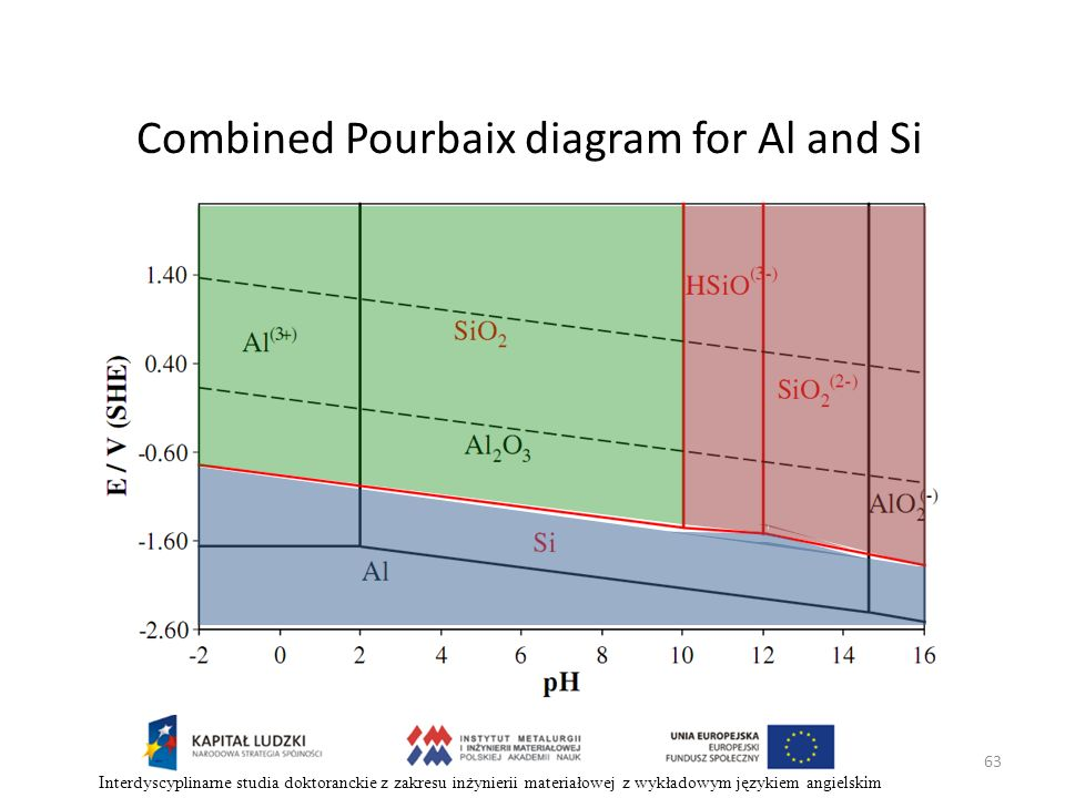 Combined Pourbaix diagram for Al and Si