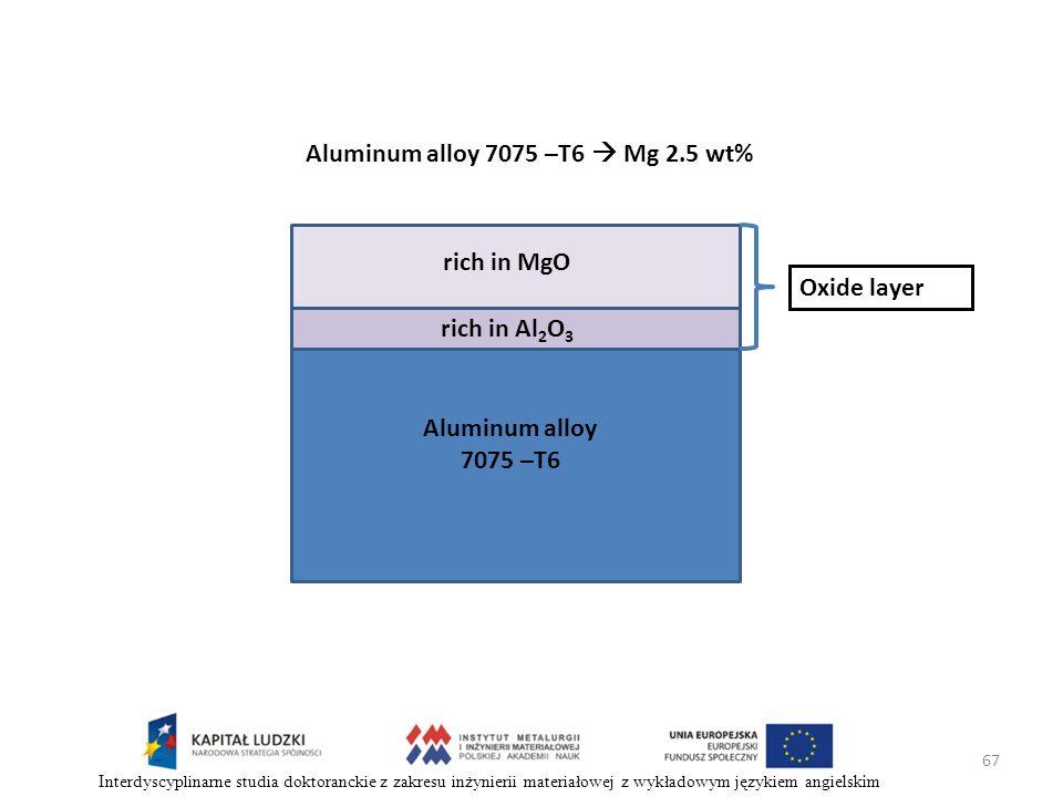 Aluminum alloy 7075 –T6  Mg 2.5 wt%