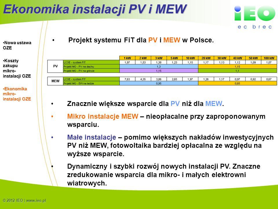 Ekonomika instalacji PV i MEW