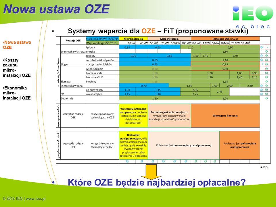 Nowa ustawa OZE Które OZE będzie najbardziej opłacalne