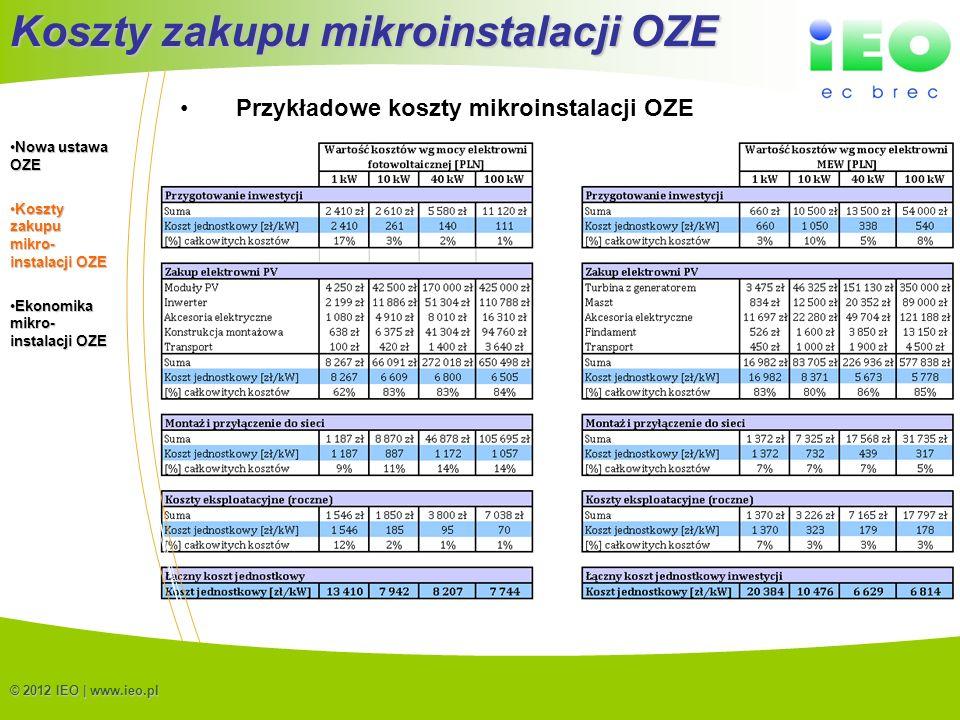 Koszty zakupu mikroinstalacji OZE