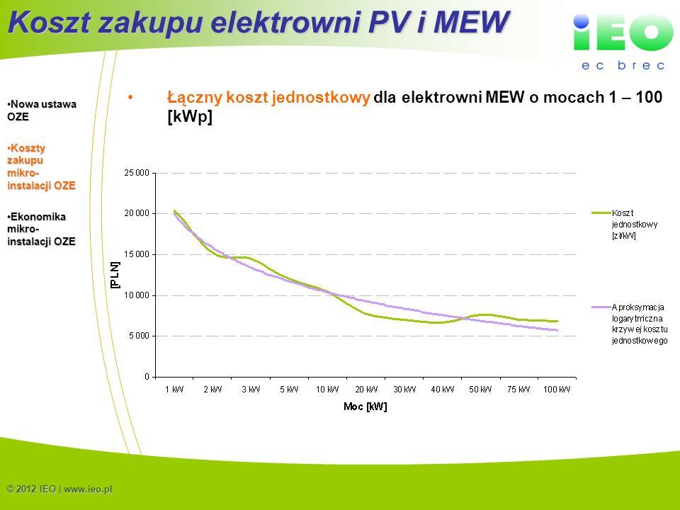 Koszt zakupu elektrowni PV i MEW