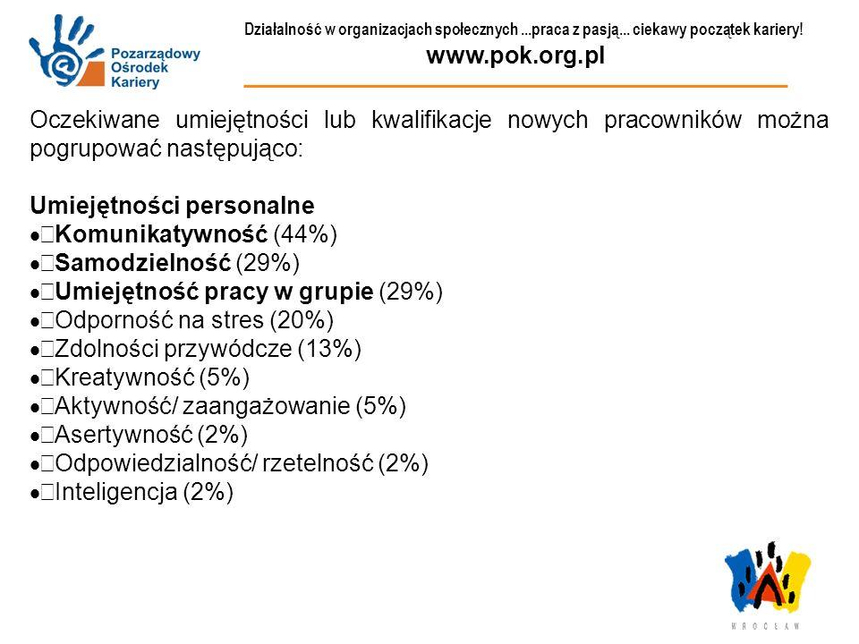 Umiejętności personalne Komunikatywność (44%) Samodzielność (29%)