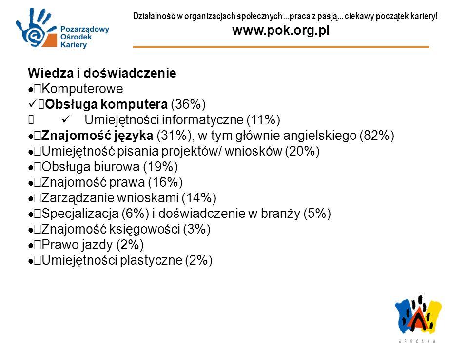 Wiedza i doświadczenie Komputerowe Obsługa komputera (36%)