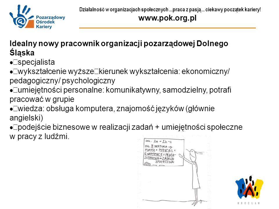Idealny nowy pracownik organizacji pozarządowej Dolnego Śląska