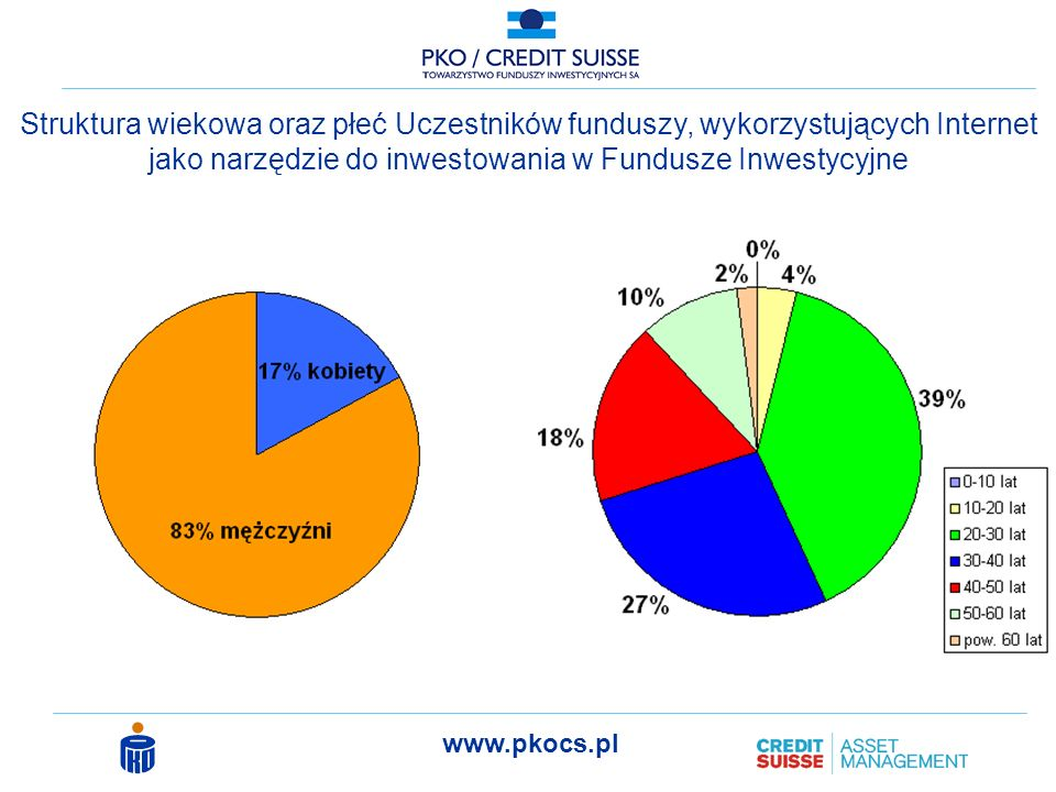 Struktura wiekowa oraz płeć Uczestników funduszy, wykorzystujących Internet jako narzędzie do inwestowania w Fundusze Inwestycyjne