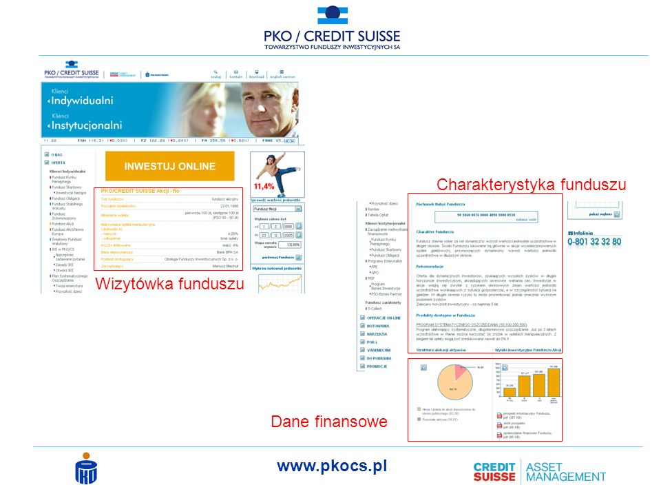 Charakterystyka funduszu