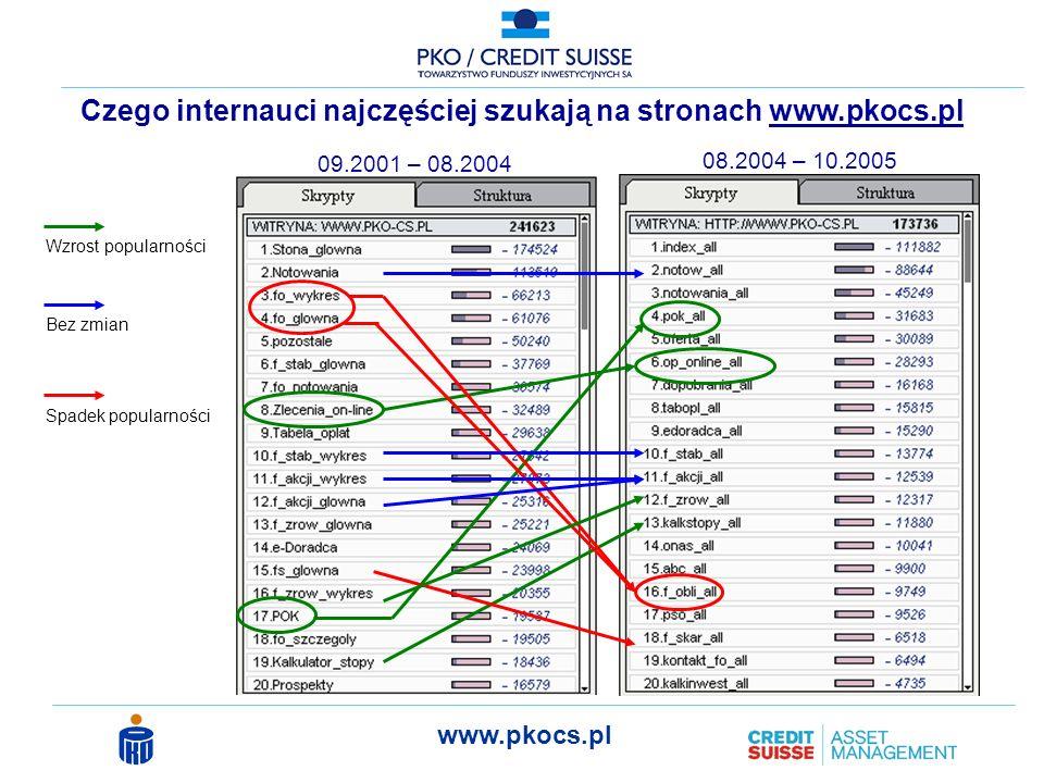 Czego internauci najczęściej szukają na stronach www.pkocs.pl