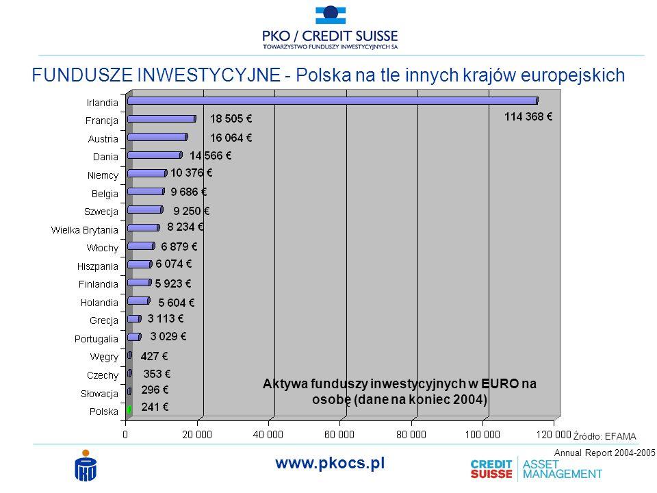 Aktywa funduszy inwestycyjnych w EURO na osobę (dane na koniec 2004)