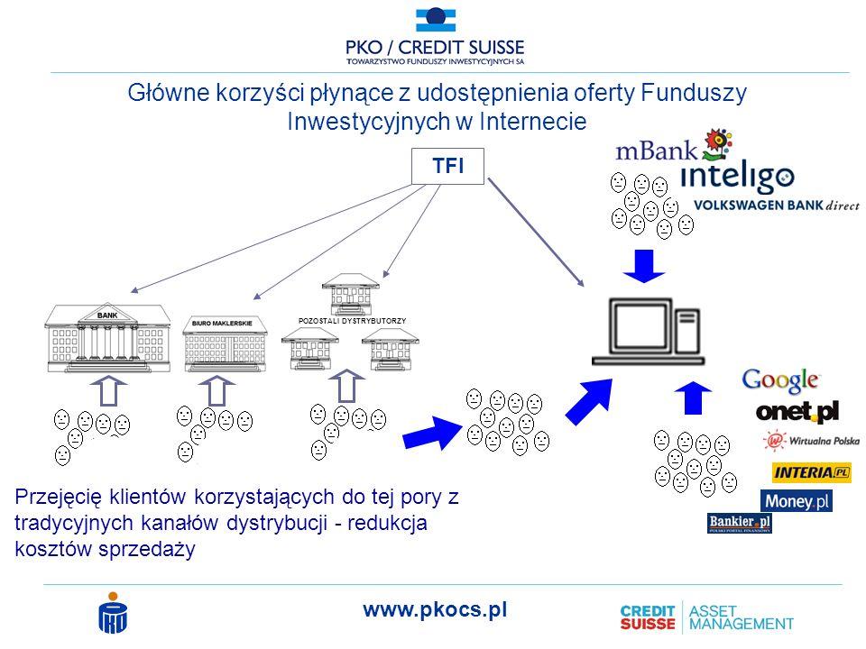 Główne korzyści płynące z udostępnienia oferty Funduszy Inwestycyjnych w Internecie