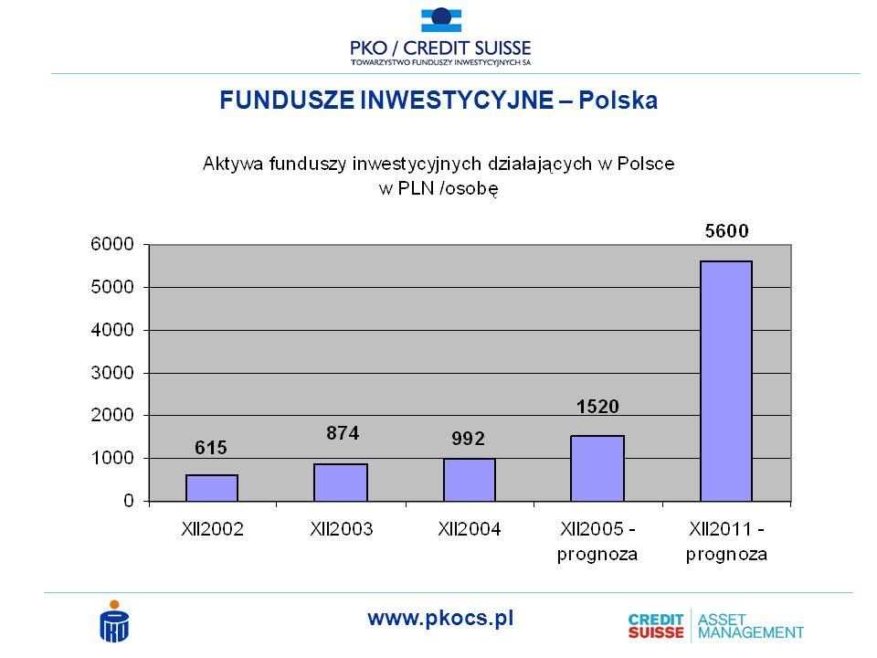 FUNDUSZE INWESTYCYJNE – Polska