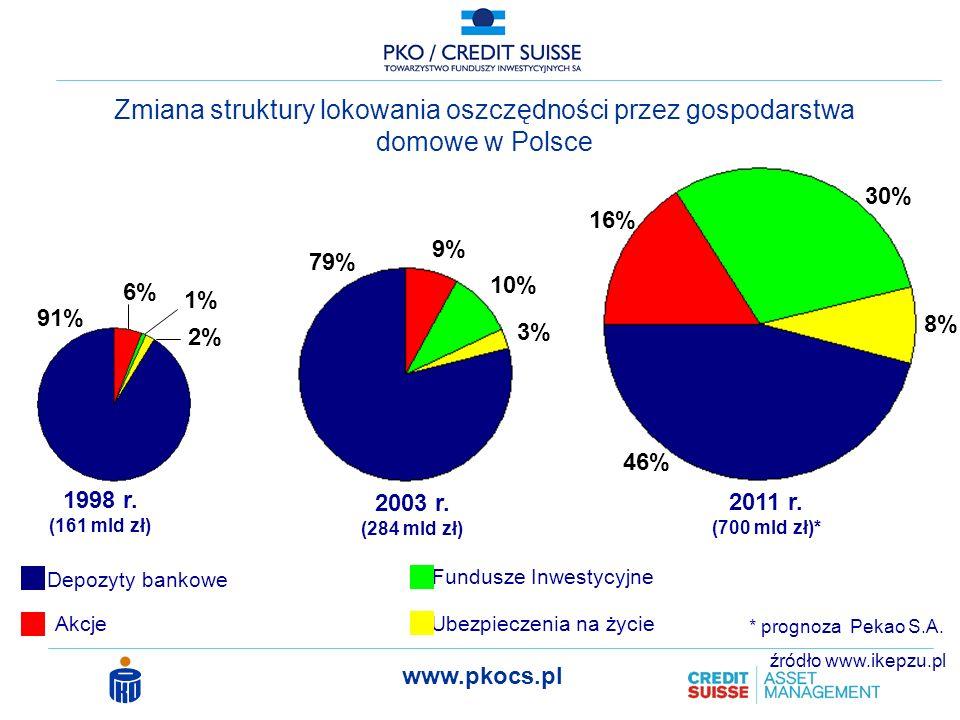 Zmiana struktury lokowania oszczędności przez gospodarstwa domowe w Polsce