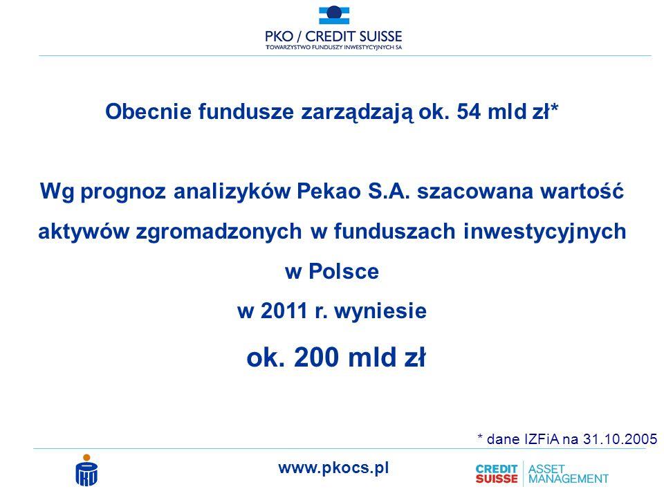 ok. 200 mld zł Obecnie fundusze zarządzają ok. 54 mld zł*