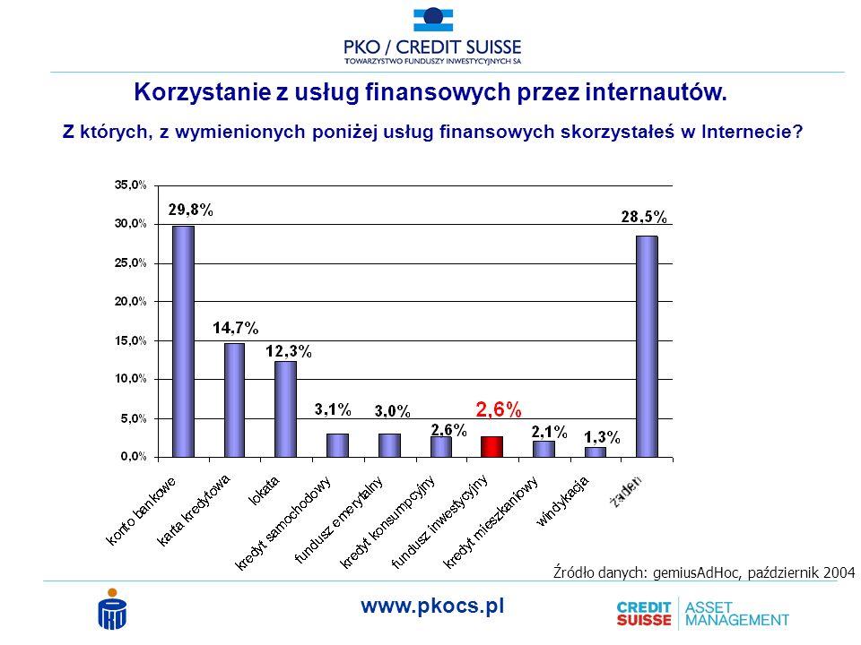 Korzystanie z usług finansowych przez internautów.