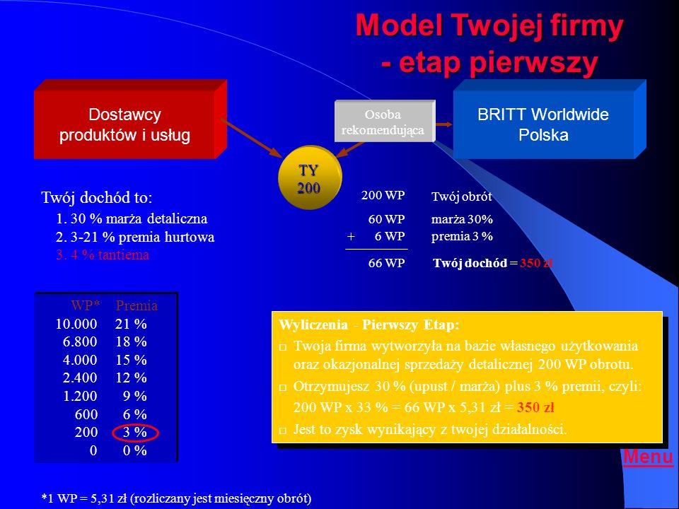 Model Twojej firmy - etap pierwszy