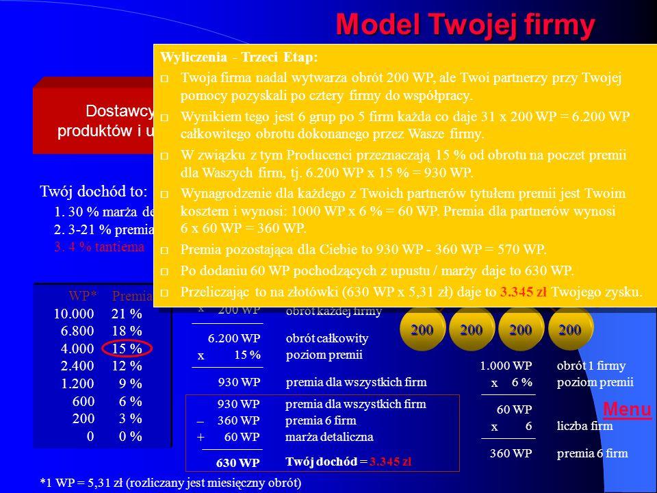 Model Twojej firmy - etap trzeci