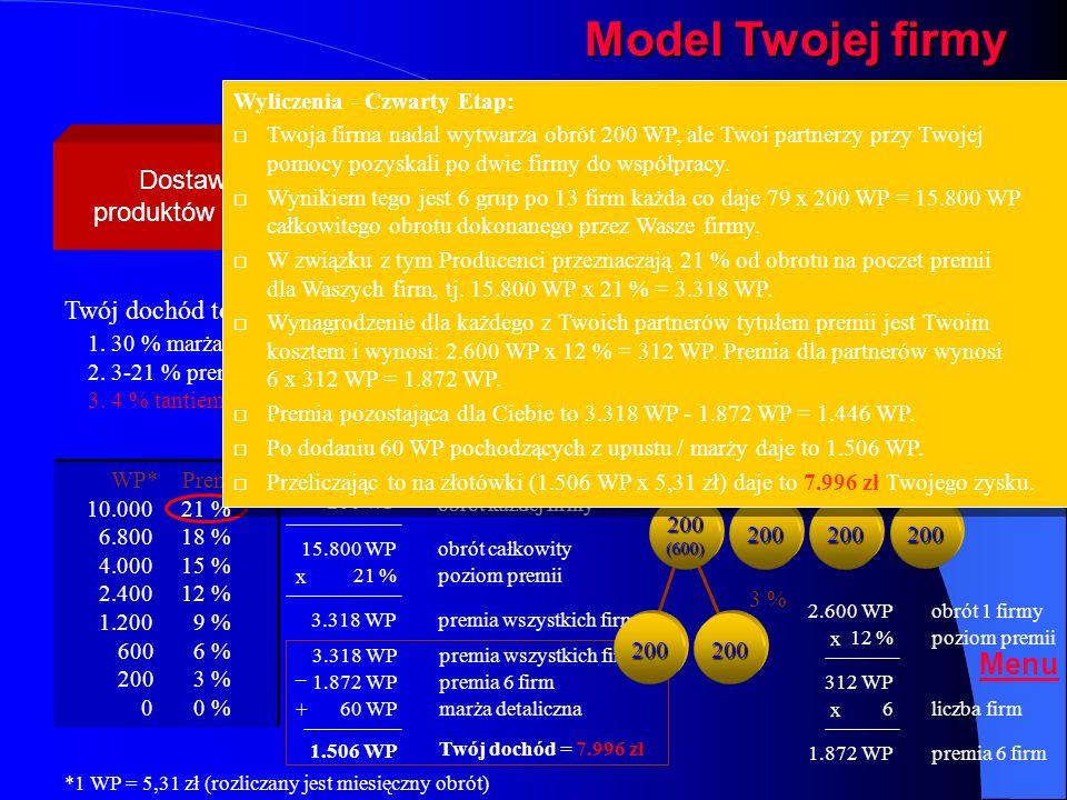 Model Twojej firmy - etap czwarty