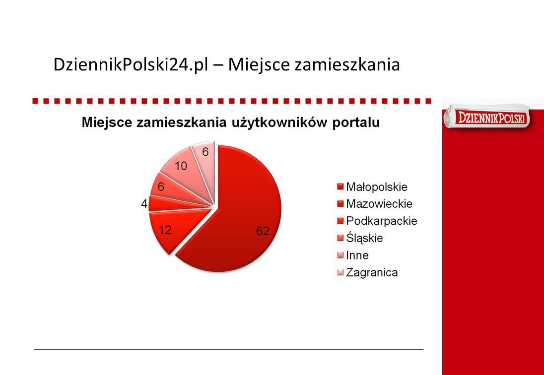DziennikPolski24.pl – Miejsce zamieszkania