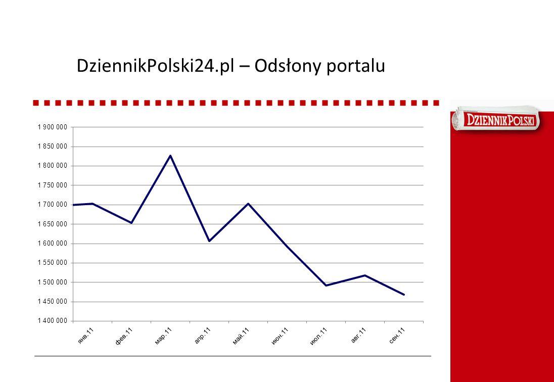DziennikPolski24.pl – Odsłony portalu