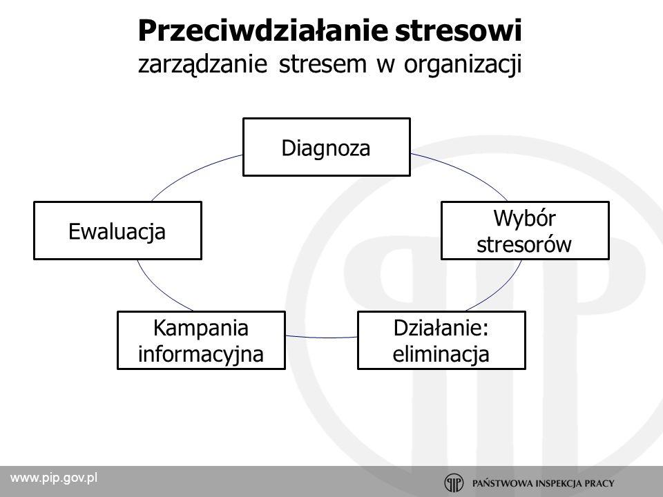 Przeciwdziałanie stresowi