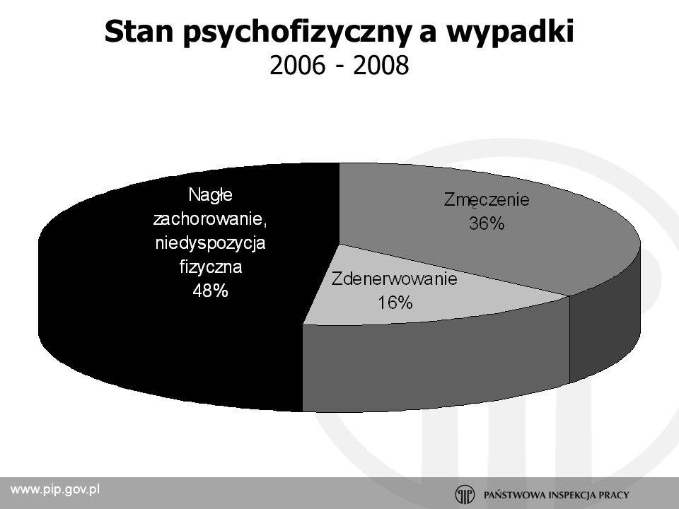Stan psychofizyczny a wypadki