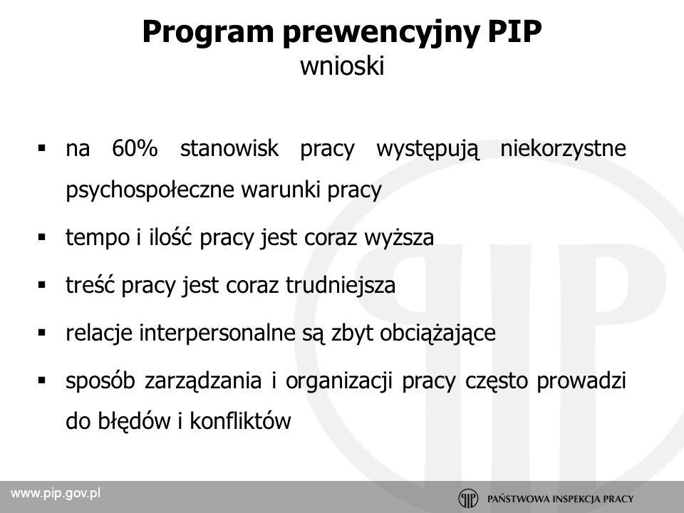 Program prewencyjny PIP
