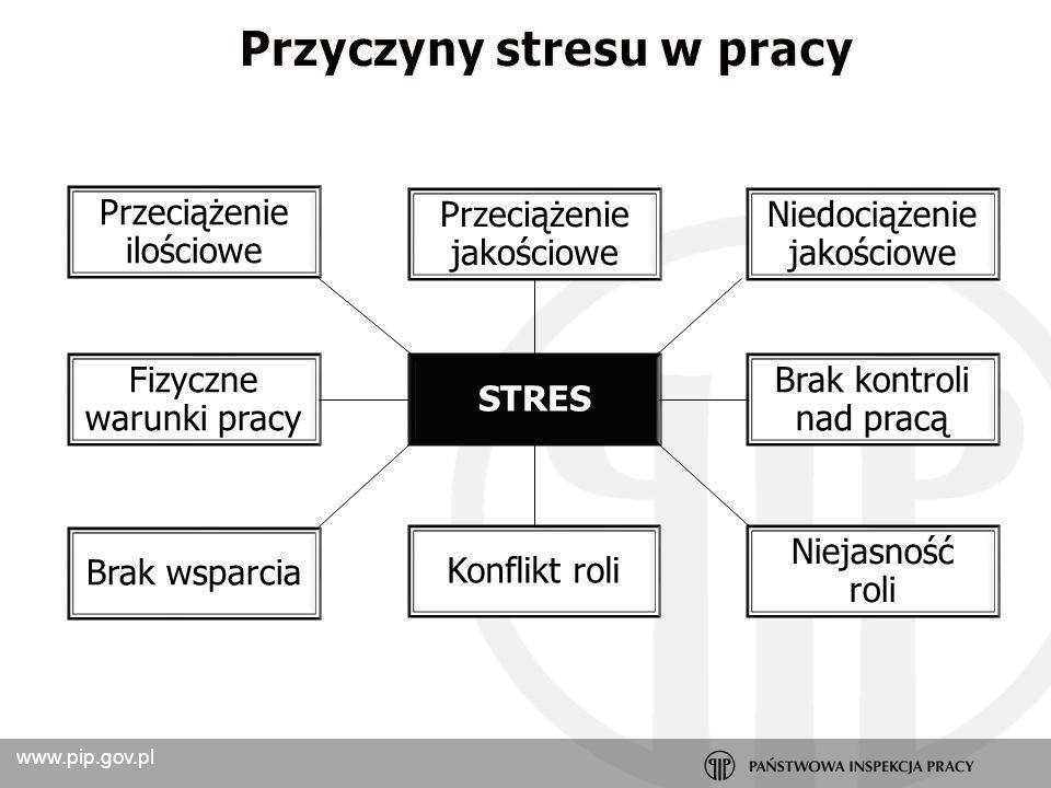 Przyczyny stresu w pracy