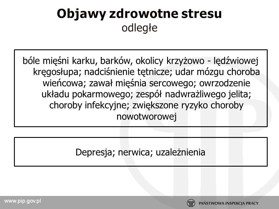 Objawy zdrowotne stresu
