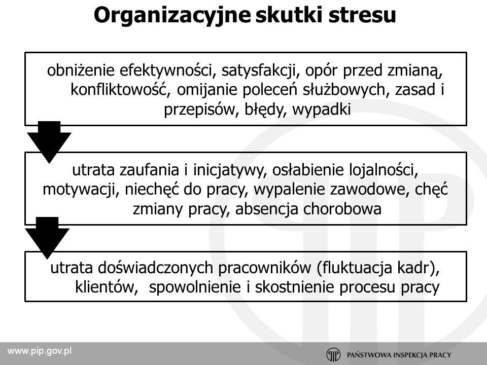 Organizacyjne skutki stresu
