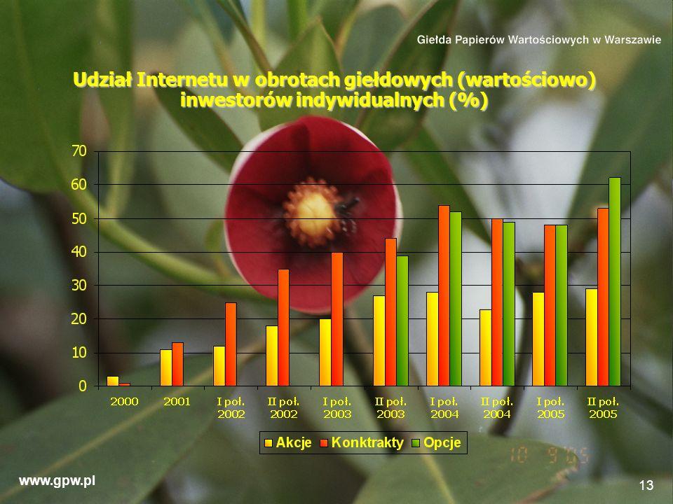 Udział Internetu w obrotach giełdowych (wartościowo) inwestorów indywidualnych (%)