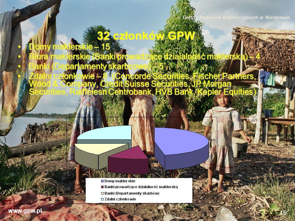 32 członków GPW Domy maklerskie – 15