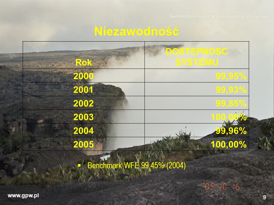 Niezawodność Rok DOSTEPNOSC SYSTEMU 2000 99,95% 2001 99,93% 2002