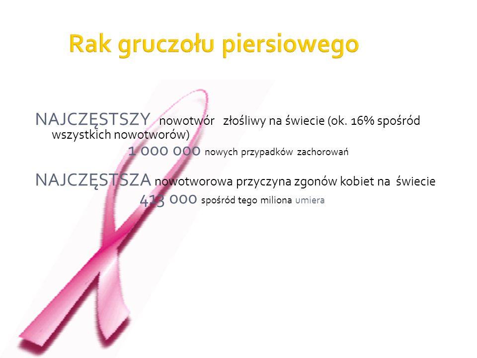 Rak gruczołu piersiowego