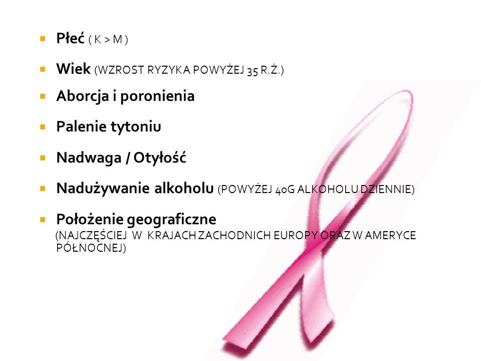 Płeć ( K > M )Wiek (WZROST RYZYKA POWYŻEJ 35 R.Ż.) Aborcja i poronienia. Palenie tytoniu. Nadwaga / Otyłość.