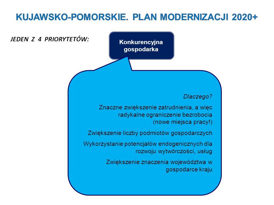 KUJAWSKO-POMORSKIE. PLAN MODERNIZACJI 2020+ Konkurencyjna gospodarka