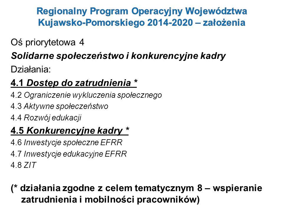 Solidarne społeczeństwo i konkurencyjne kadry Działania: