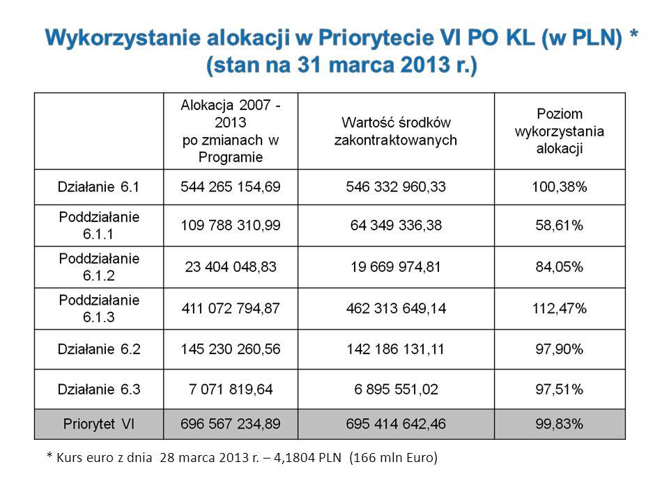Wykorzystanie alokacji w Priorytecie VI PO KL (w PLN)