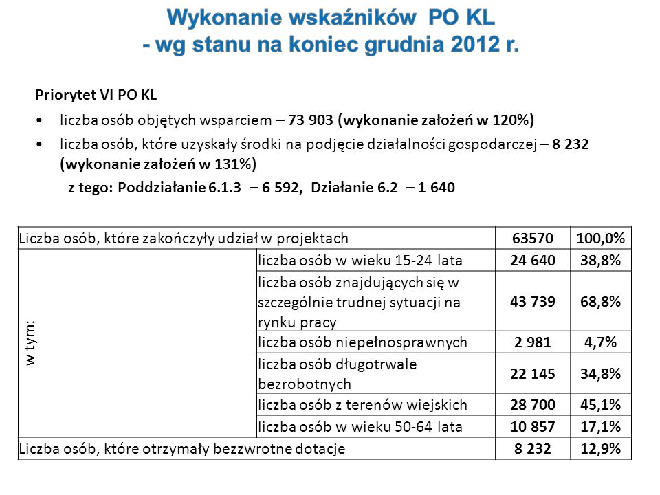 Wykonanie wskaźników PO KL - wg stanu na koniec grudnia 2012 r.