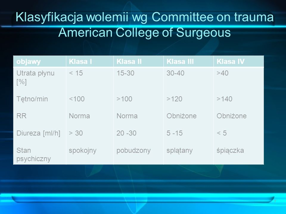 Klasyfikacja wolemii wg Committee on trauma American College of Surgeous