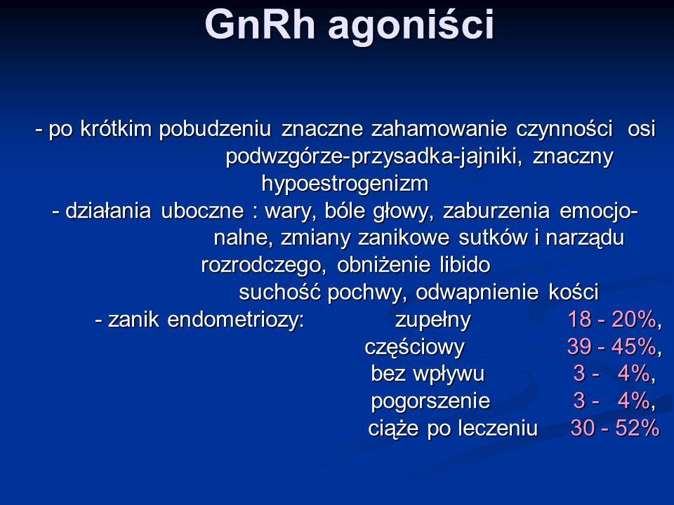 GnRh agoniści - po krótkim pobudzeniu znaczne zahamowanie czynności osi podwzgórze-przysadka-jajniki, znaczny hypoestrogenizm - działania uboczne : wary, bóle głowy, zaburzenia emocjo- nalne, zmiany zanikowe sutków i narządu rozrodczego, obniżenie libido suchość pochwy, odwapnienie kości - zanik endometriozy: zupełny 18 - 20%, częściowy 39 - 45%, bez wpływu 3 - 4%, pogorszenie 3 - 4%, ciąże po leczeniu 30 - 52%