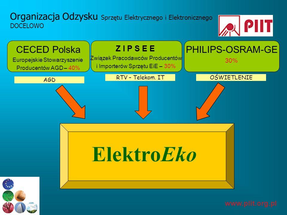 Organizacja Odzysku Sprzętu Elektrycznego i Elektronicznego DOCELOWO