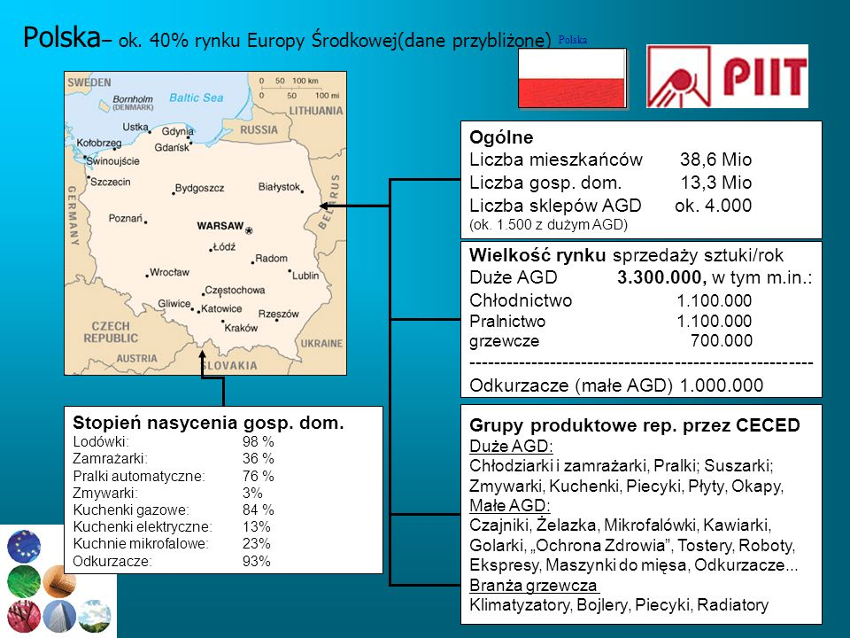 Polska– ok. 40% rynku Europy Środkowej(dane przybliżone)