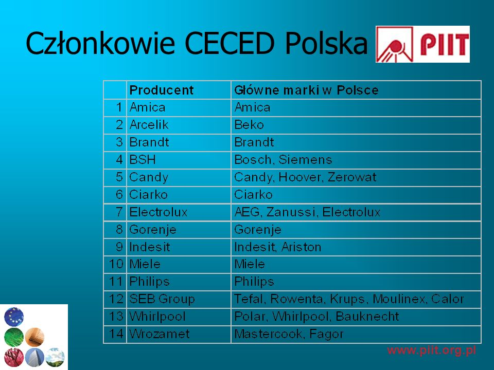 Członkowie CECED Polska