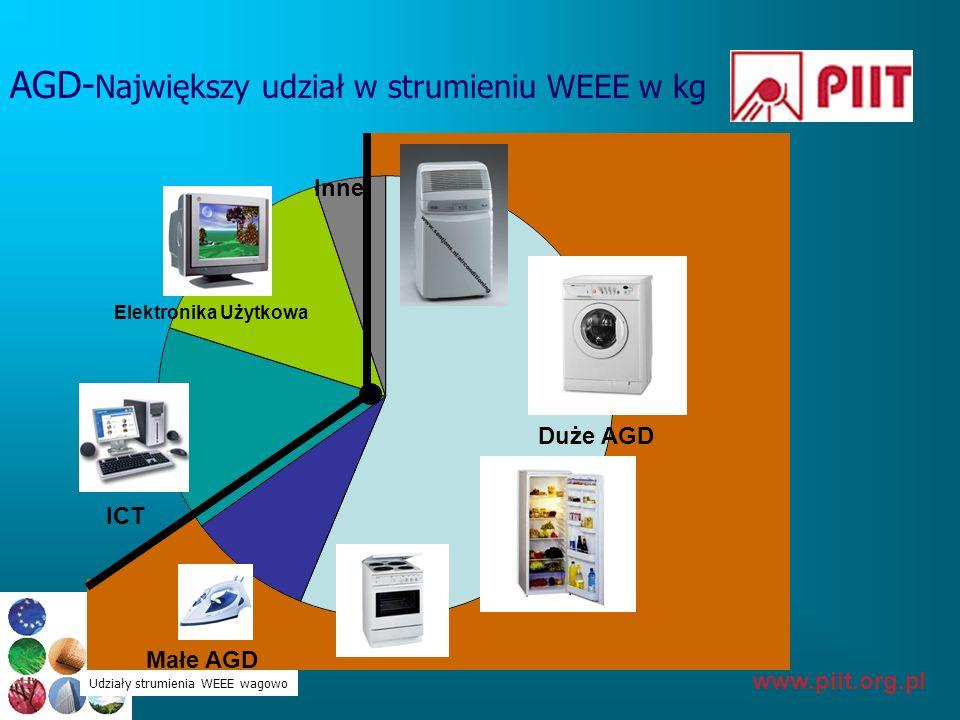 AGD-Największy udział w strumieniu WEEE w kg