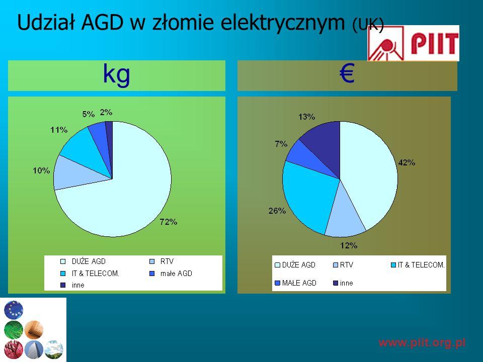 Udział AGD w złomie elektrycznym (UK)