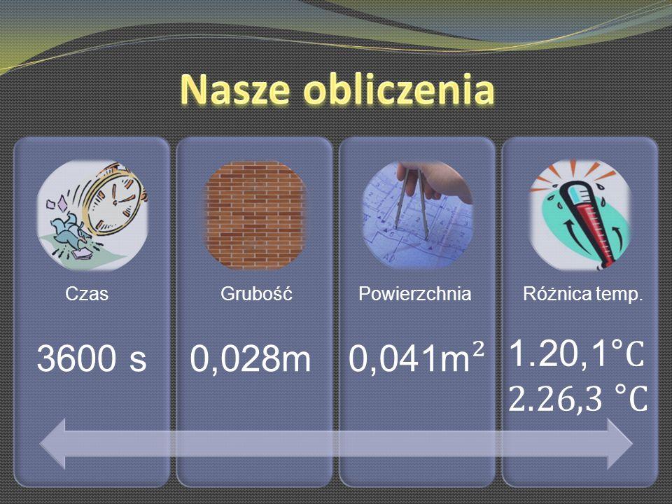 20,1°C 26,3 °C 3600 s 0,028m 0,041m² Czas Grubość Powierzchnia