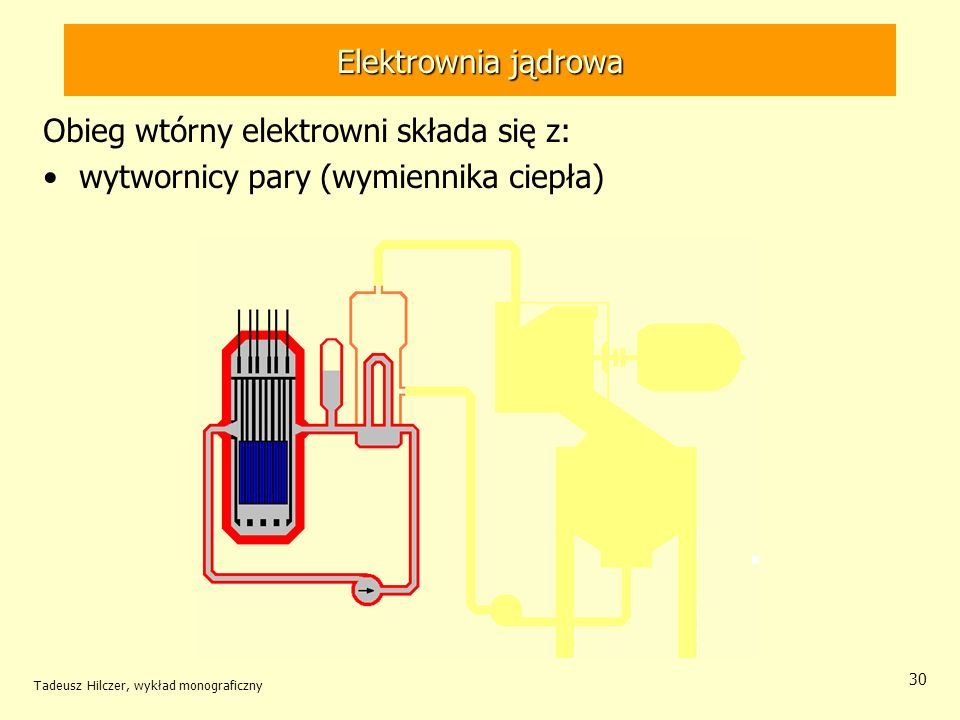 Obieg wtórny elektrowni składa się z: